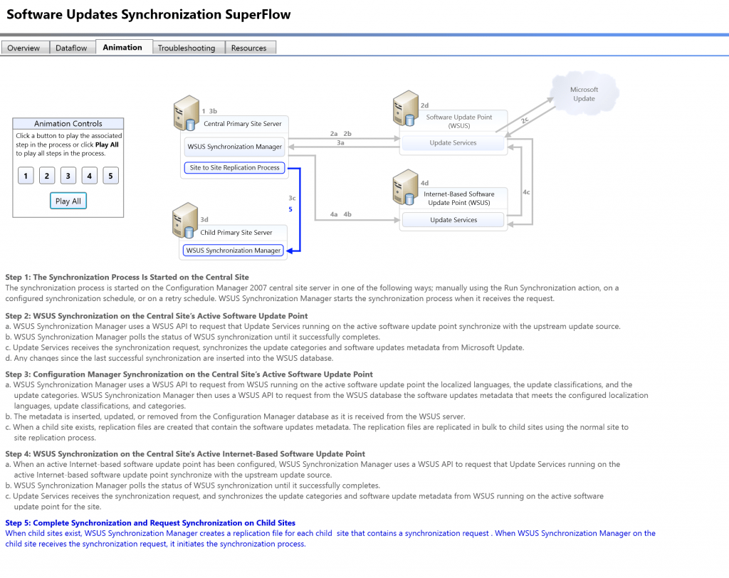 SCCM Troubleshooting Steps for Newbies with Flowcharts 2