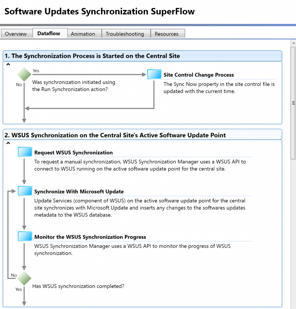 SCCM Troubleshooting Steps for Newbies with Flowcharts 3
