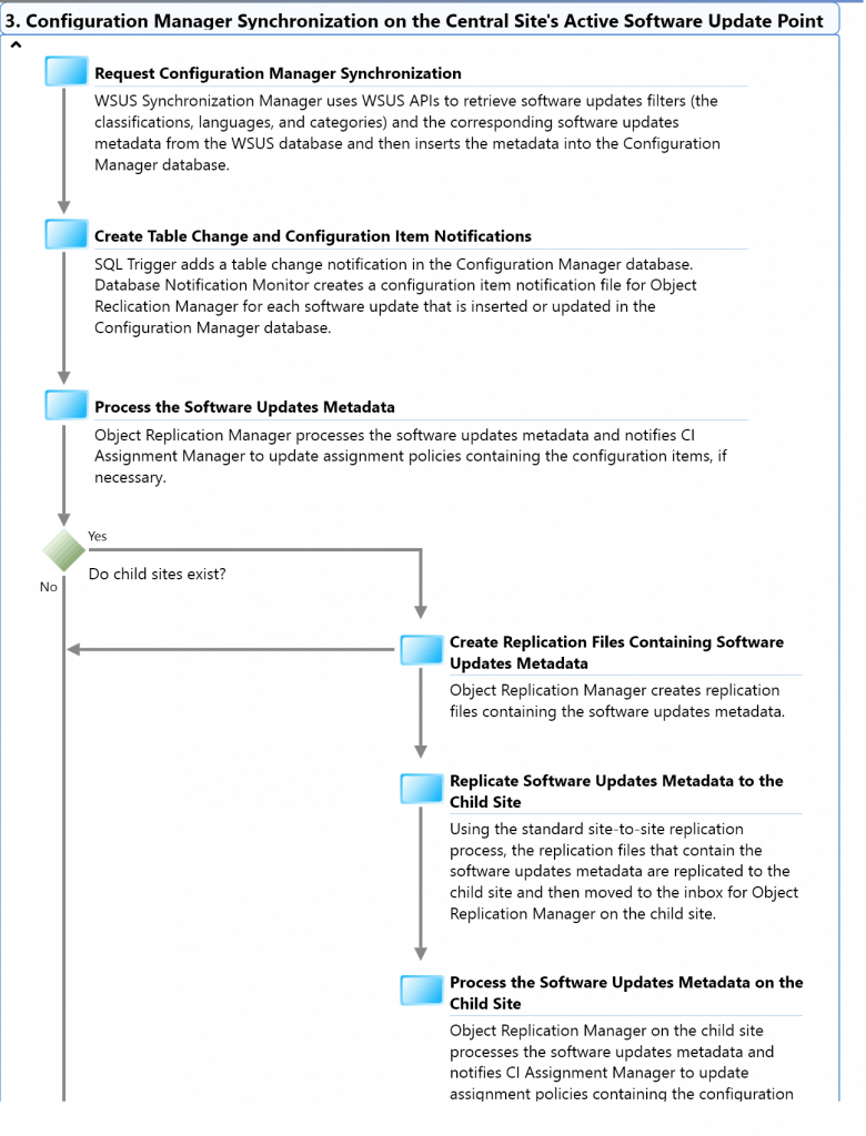 SCCM Troubleshooting Steps for Newbies with Flowcharts 4
