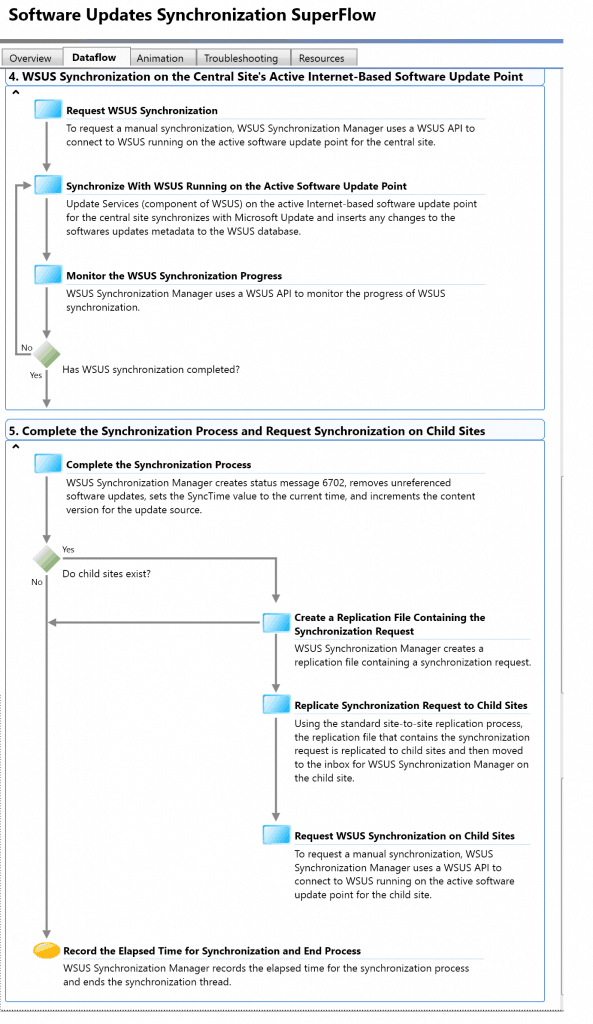 SCCM Troubleshooting Steps for Newbies with Flowcharts 5