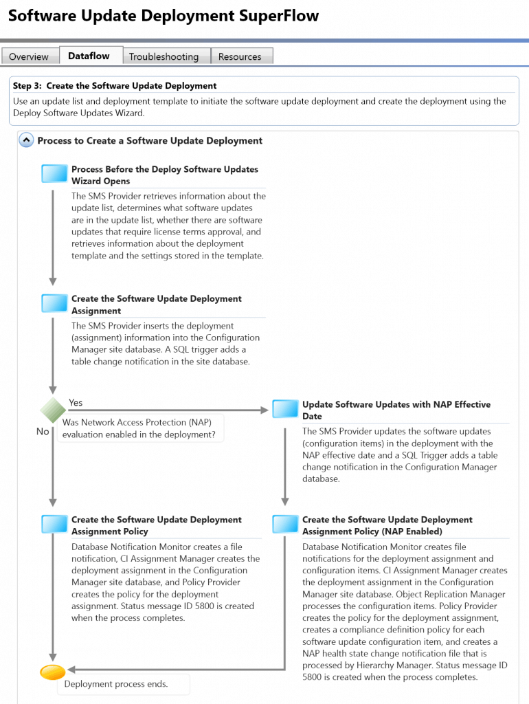 SCCM Troubleshooting Steps for Newbies with Flowcharts 7