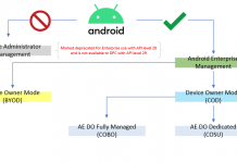 Understanding Android Management