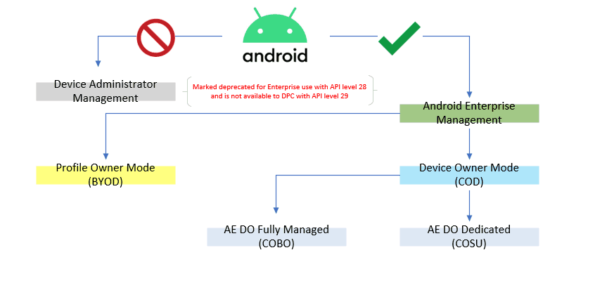 Understanding Android Management - The different type of management supported by Intune - Android Management