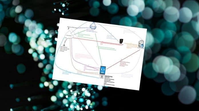 Hybrid Azure AD Join Autopilot Architecture Diagram