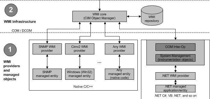 WMI Default Memory Allocation