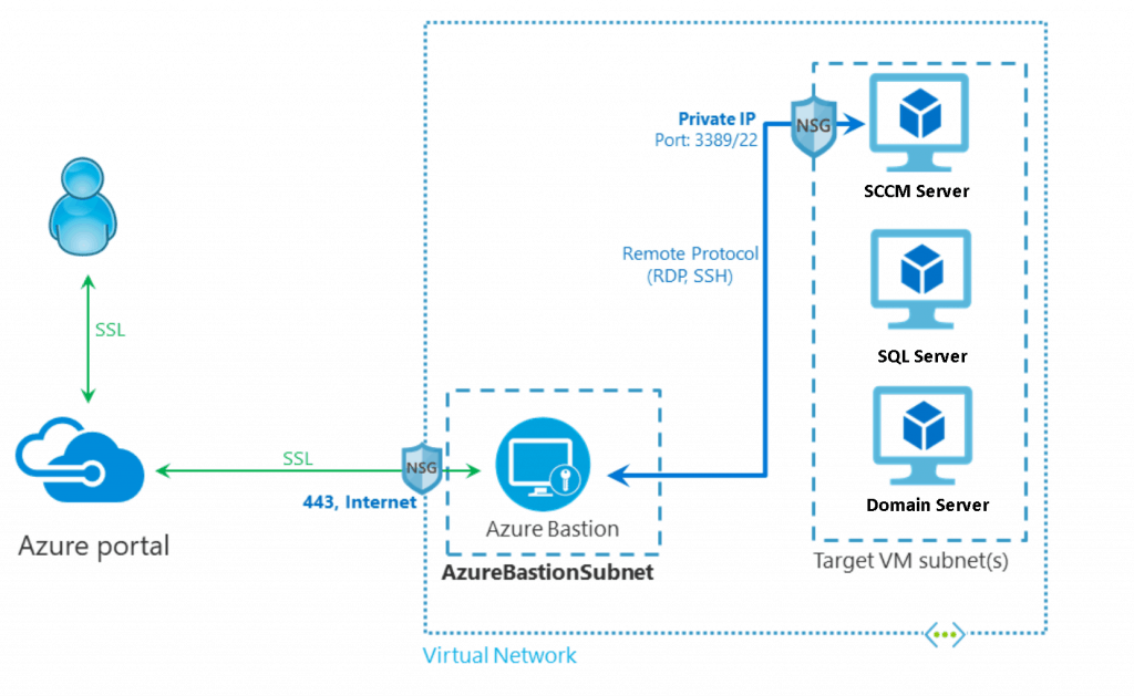 SCCM Infrastructure Azure Bastion Architecture for the LAB