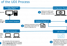 Configure User Driven Installation UDI Using ConfigMgr