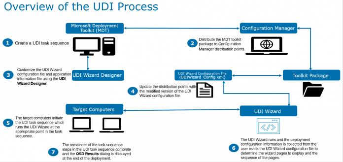 Configure User Driven Installation UDI Using ConfigMgr