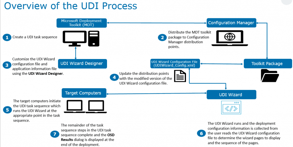 Overview of the UDI Process - - Configure User Driven Installation