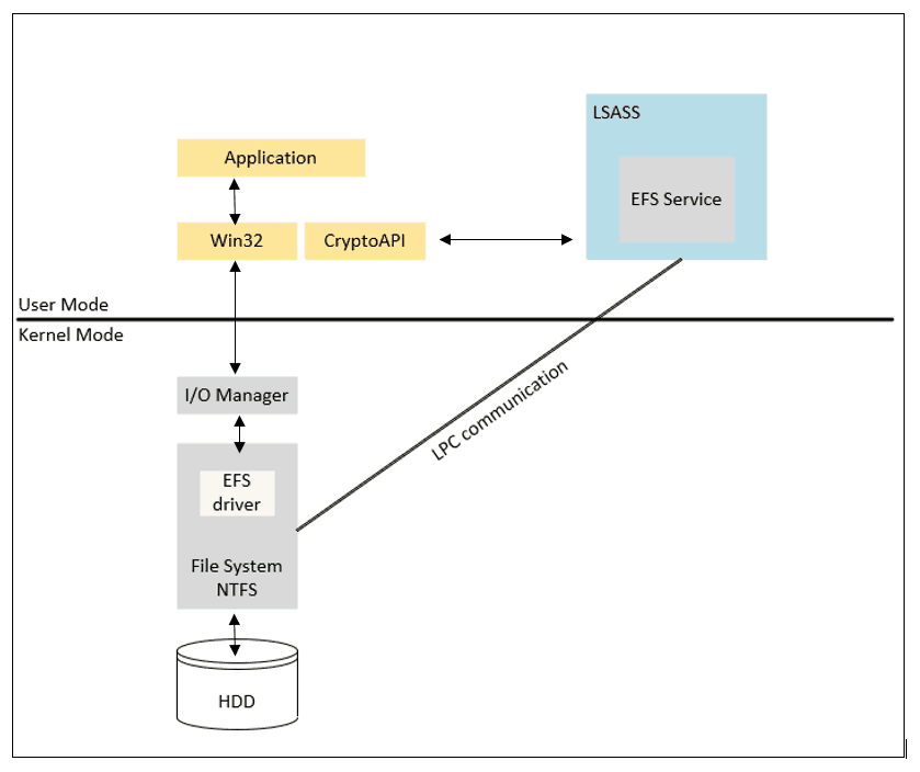 Windows Information Protection - An overview of the EFS components which handles the file encryption