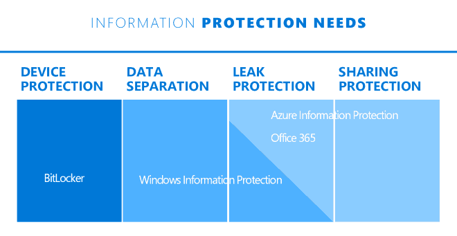 Windows Information Protection - How Microsoft has positioned WIP in the security stack