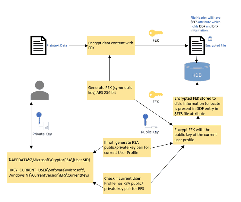 Windows Information Protection - schematic flow of the EFS encryption mechanism