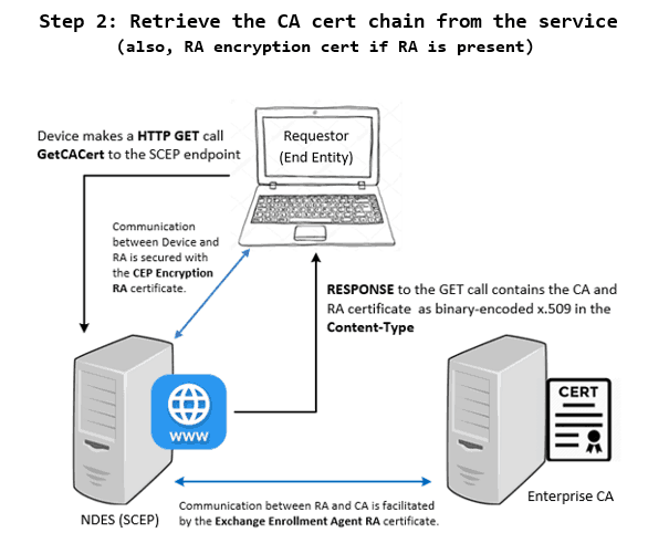 SCEP General Workflow - Device Admin configures device to make a call to the SCEP service to retrieve the CA cert chain