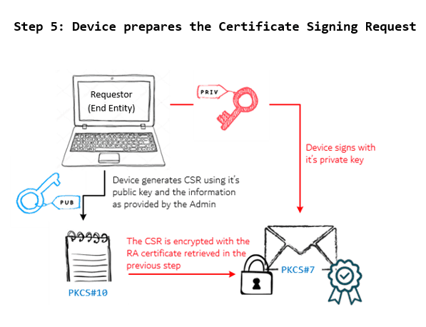 SCEP Workflow General - Device prepares the Certificate Signing Request