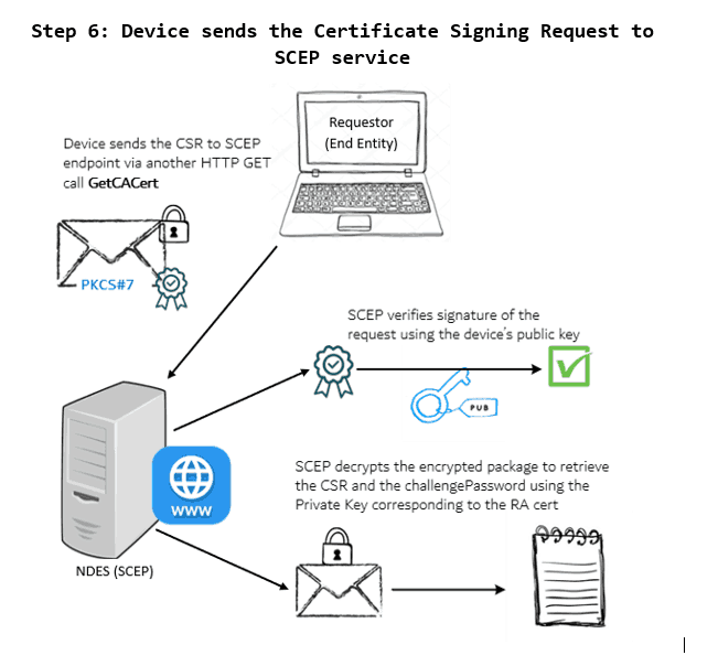 SCEP General Workflow - Device sends the cert enrolment request to the SCEP service. SCEP verifies the signature to ensure origin authenticty and then decrypts the request message to retrieve the CSR and challengePassword.