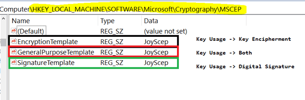 Knowing SCEP - The General Workflow Intune PKI Made Easy With Joy - Part 2 1