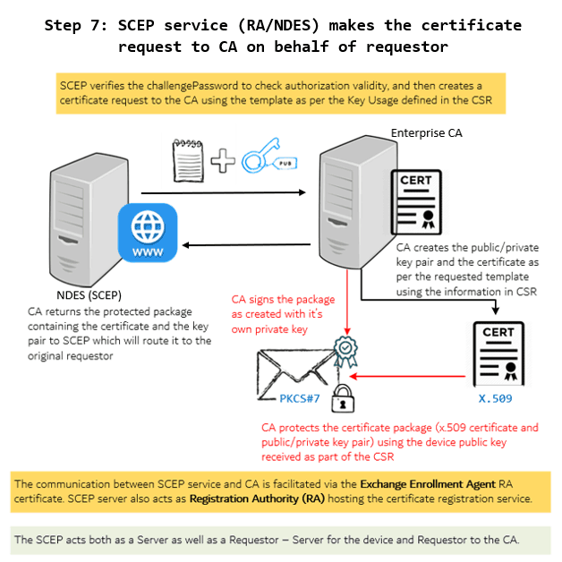 SCEP General Workflow - RA makes request to CA to generate certificate