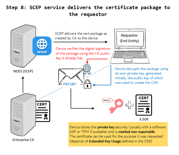 SCEP General Workflow - NDES/RA (SCEP service) delivers the certificate package as recieved from CA to the Requestor