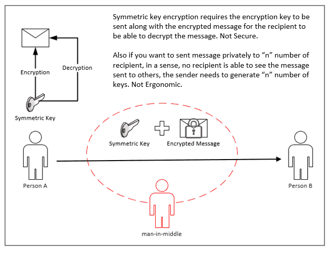 Intune PKI Made Easy With Joy - Learning the baisc - Symmetric Key Encryption uses same key for encryption and decryption. Not secure if the encrypting and decrypting entities are not same.