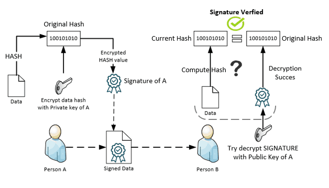 Intune PKI Made Easy With Joy - Learn the basics - Digital Signature proves sender authenticity