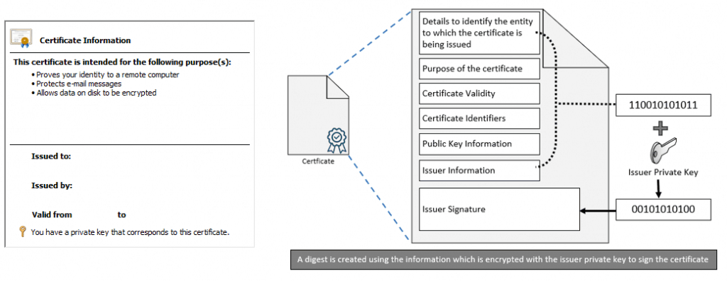 Intune PKI Made Easy With Joy - Learn the basics - Understanding Digital Certificates