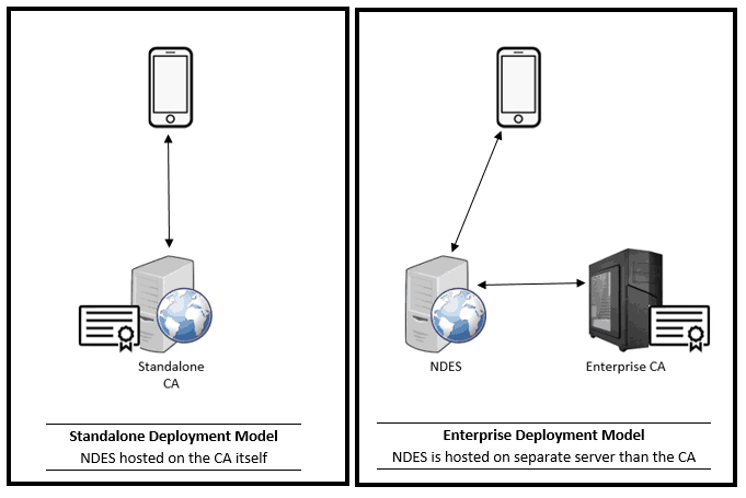 SCEP supported deployment models - Enterprise CA and Standalone CA deployment