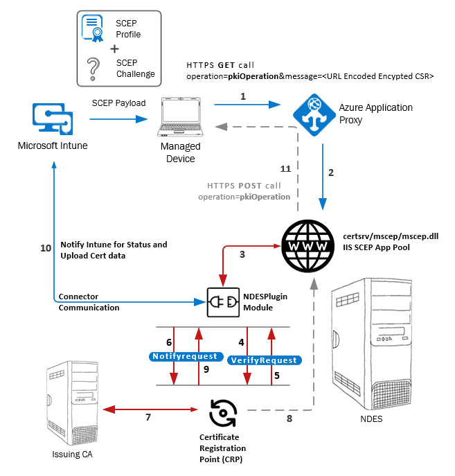 Intune SCEP Certificate Workflow - SCEP Cert Request Verification, Certificate Generation and Certificate Deployment