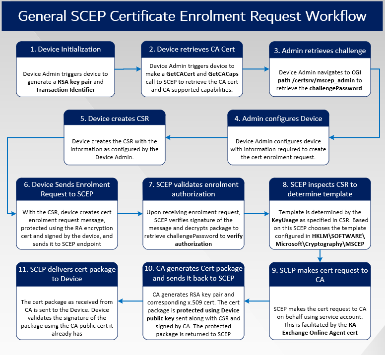 Intune SCEP Deep Dive - Compare-and-Contrats with General SCEP workflow - General SCEP Workflow for recap