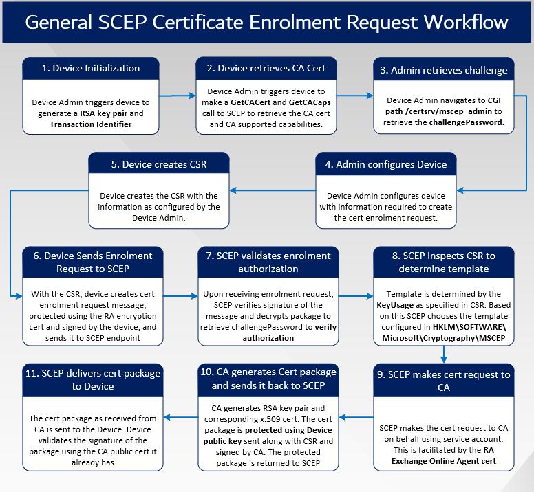 Intune SCEP Deep Dive - Compare-and-Contrats with General SCEP workflow - General SCEP Workflow for recap