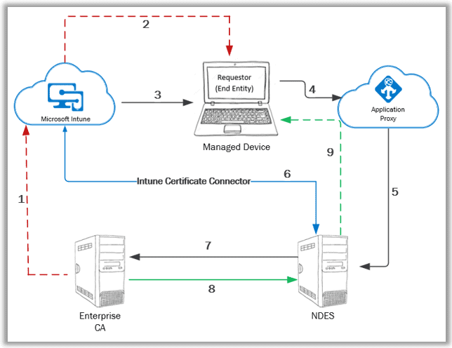 Intune SCEP Deep Dive - Intune SCEP workflow High-Level overview