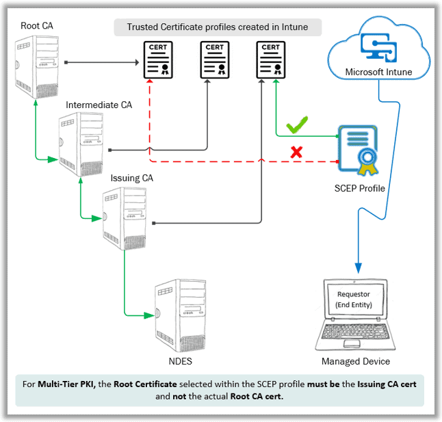 Intune SCEP Deep Dive - Root certificate within SCEP profie configured in Intune should point to the Issuing CA Public cert and not the actual Root CA cert for Multi-Tier PKI.