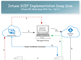 Intune SCEP Deep Dive - Intune PKI Made Easy With Joy - Part 3