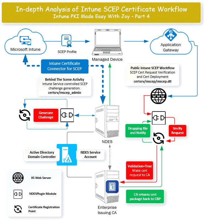 Intune SCEP Certificate Workflow Analysis - Intune PKI Made Easy With Joy - Part 4