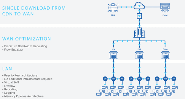 Peer to Peer Solution for Intune using Adaptiva OneSite - Advanced Peer to Peer content delivery Solution