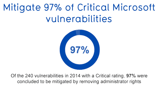 Study reveals majority of security risks and vulnerabilites can be mitigated just by removing local admin privileges from end-users.