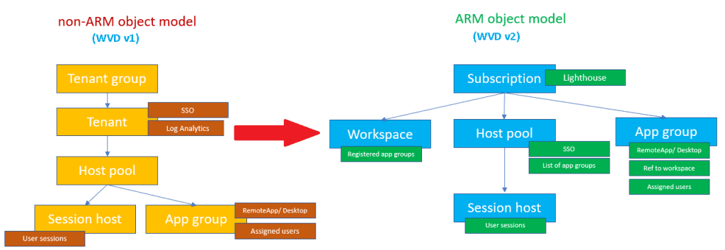 WVD Architecture