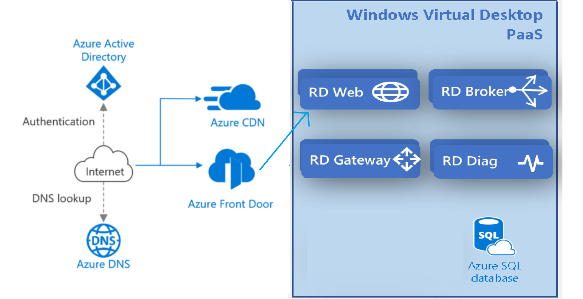 WVD Architecture Changes for v2 | New Portal Admin Experience 1