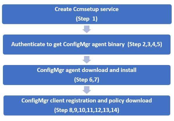ConfigMgr Client Deployment Using Intune | Workflow | SCCM