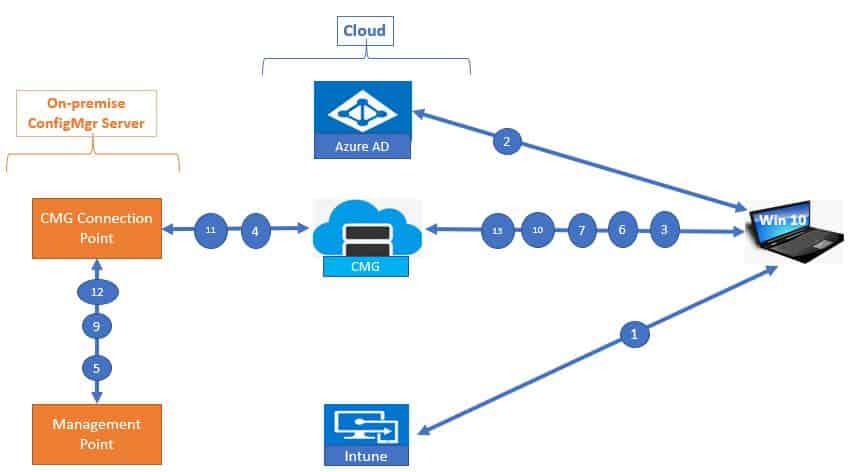 CMG ConfigMgr agent workflow sccm CMG cloud management gateway
