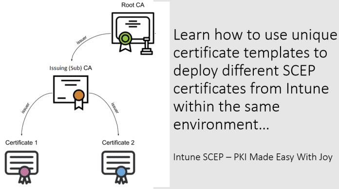 Unique SCEP cert deployement using unique templates - Intune PKI Made Easy With Joy
