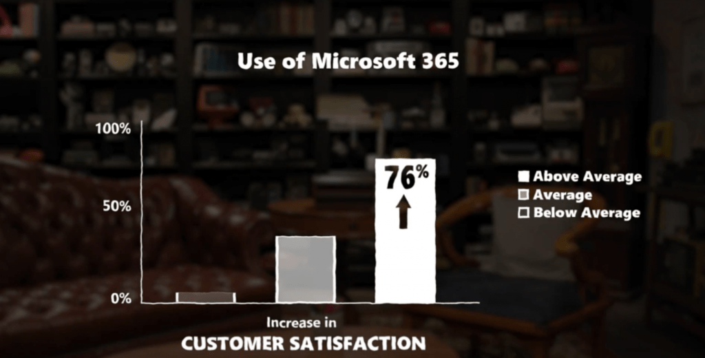 Microsoft 365 Analysis