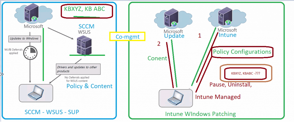 Running SCCM WSUS with HTTP Communications