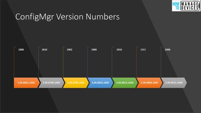 ConfigMgr Version Numbers