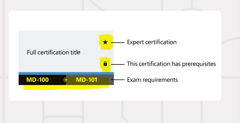 Intune SCCM Certification Learning Exams