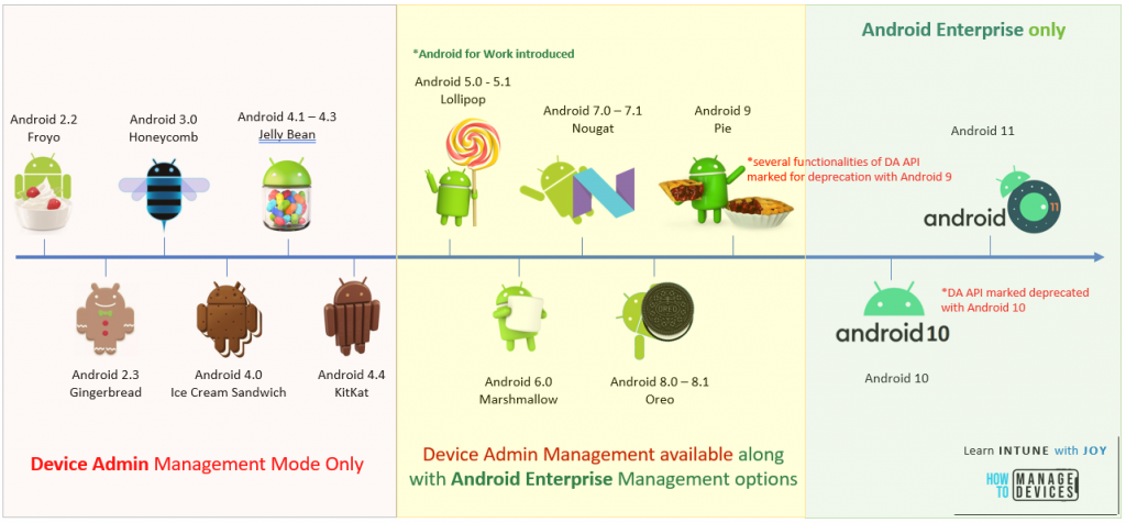 Evolution of Android management for Enterprise use - Starting with Device Admin API introduced with Android Froyo (2.2) back in 2010 to now Android Enterprise only with Android 11 as we stand in 2020, covering all the interations in between showing the journey.