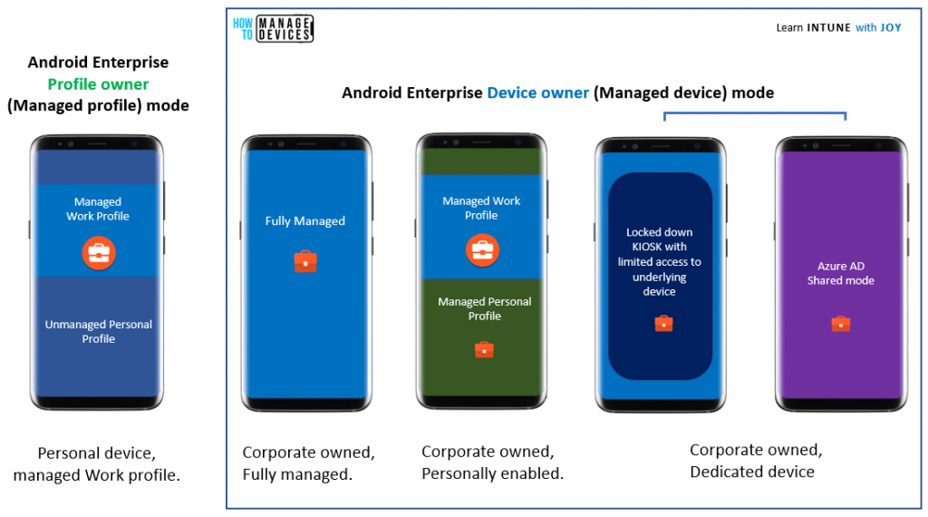 A visual representation of the different modes of Android Enterprise management available with MEM Intune in terms of endpoints
