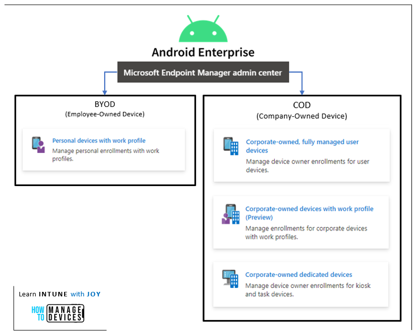 Different modes of Android Enterprise management available with MEM Intune