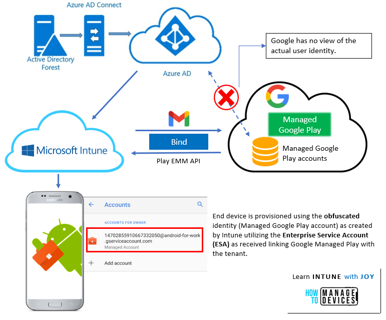 An overall view of the Android Enterprise management with MEM Intune
