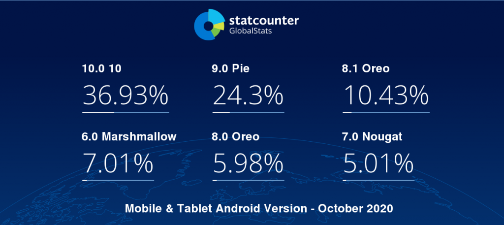 9 myths regarding the use of Android in Enteprise - Android is fragmented due to OEM reluctance to update existing devices and  delaying updates for eligible updates
