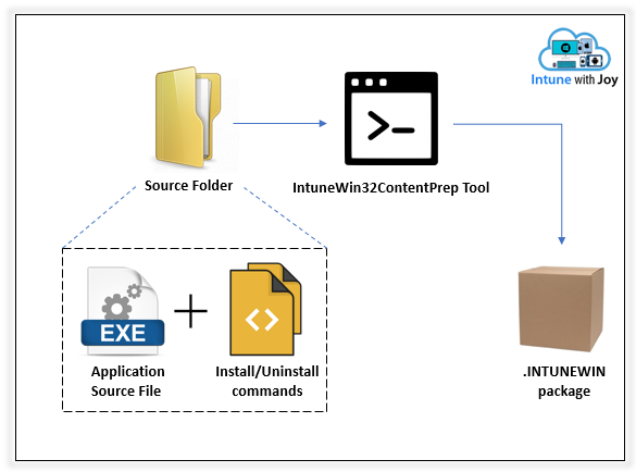 Intune Management Extension - Get to know the .INTUNEWIN app package at deeper level.